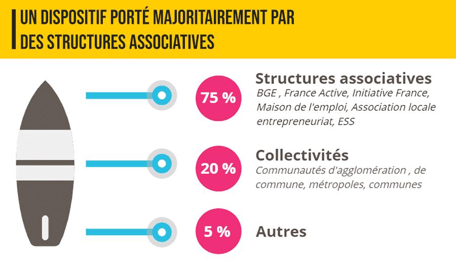 Présentation CitésLab Structures associatives